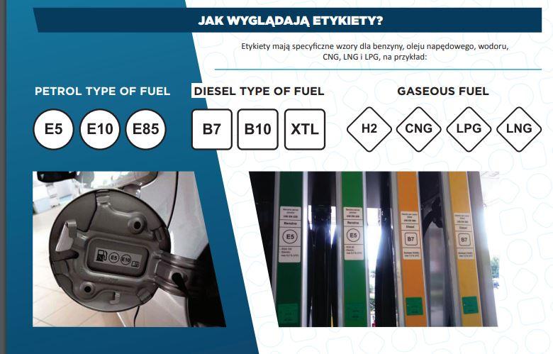 oznaczenie paliwa zmiana przepisy prawo unia europejska